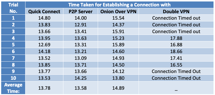 Connection Time Analysis For Different Options