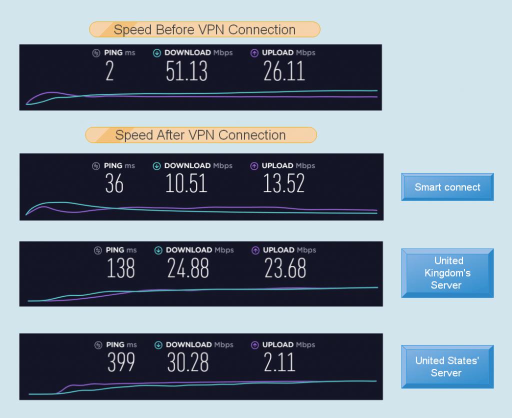 ExpressVPN Review - VPNCrew